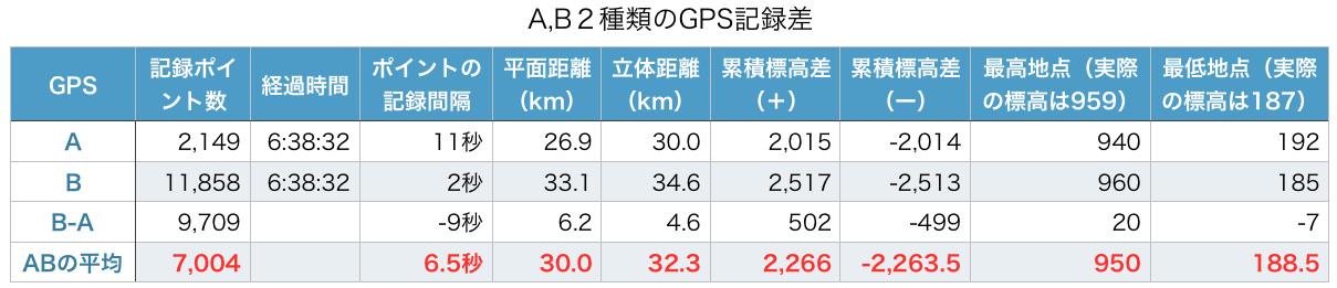%e8%a8%98%e9%8c%b2%e5%b7%ae